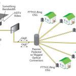 Jaringan Akses (GPON dan GEPON) Part 1