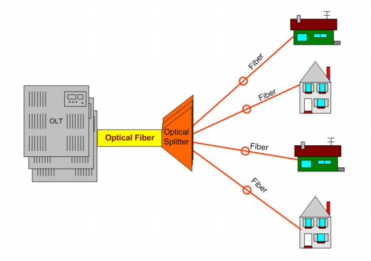 Ftth archives tarluz fiber optic suppliers for Architecture ftth