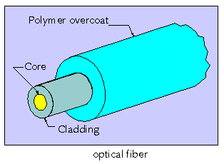 opticalfiber