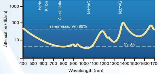 Laser Transmission Attenuation Diagram-1
