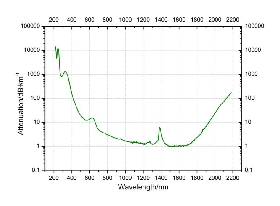 NIR Optimized Quartz Fiber Laser attenuation diagram