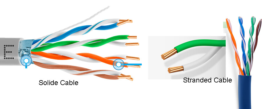 Solid vs Stranded Cable - Which one should i Choose? - TARLUZ ...